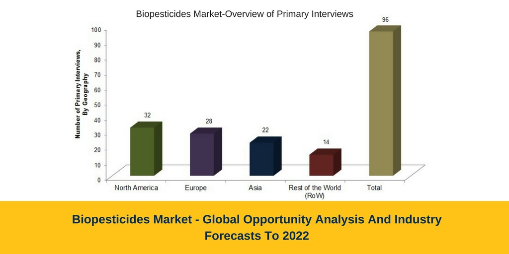 Biopesticides Market 2022