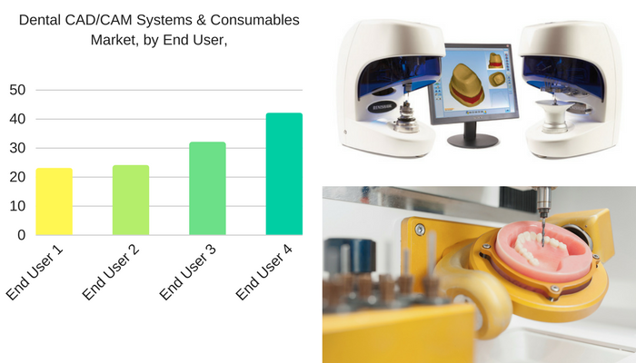 Dental CAD CAM Systems & Consumables Market